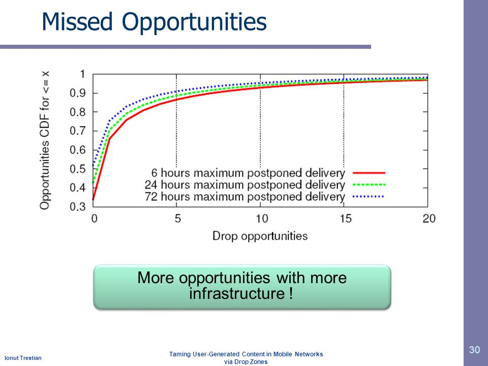 Ionut Trestian Taming User-Generated Content in Mobile Networks via Drop Zones Missed Opportunities 30 More opportunities with more infrastructure !
