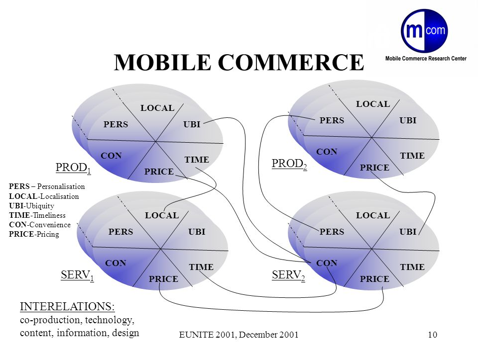 EUNITE 2001, December 200110 MOBILE COMMERCE INTERELATIONS: co-production, technology, content, information, design PROD 1 PERS LOCAL UBI TIME CON PRICE PROD 2 PERS LOCAL UBI TIME CON PRICE SERV 1 PERS LOCAL UBI TIME CON PRICE SERV 2 PERS LOCAL UBI TIME CON PRICE PERS – Personalisation LOCAL-Localisation UBI-Ubiquity TIME-Timeliness CON-Convenience PRICE-Pricing
