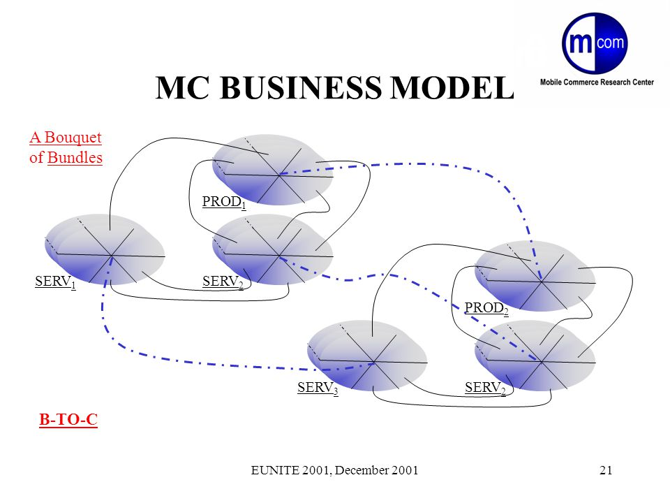 EUNITE 2001, December 200121 MC BUSINESS MODEL A Bouquet of Bundles PROD 1 SERV 1 SERV 2 PROD 2 SERV 3 SERV 2 B-TO-C