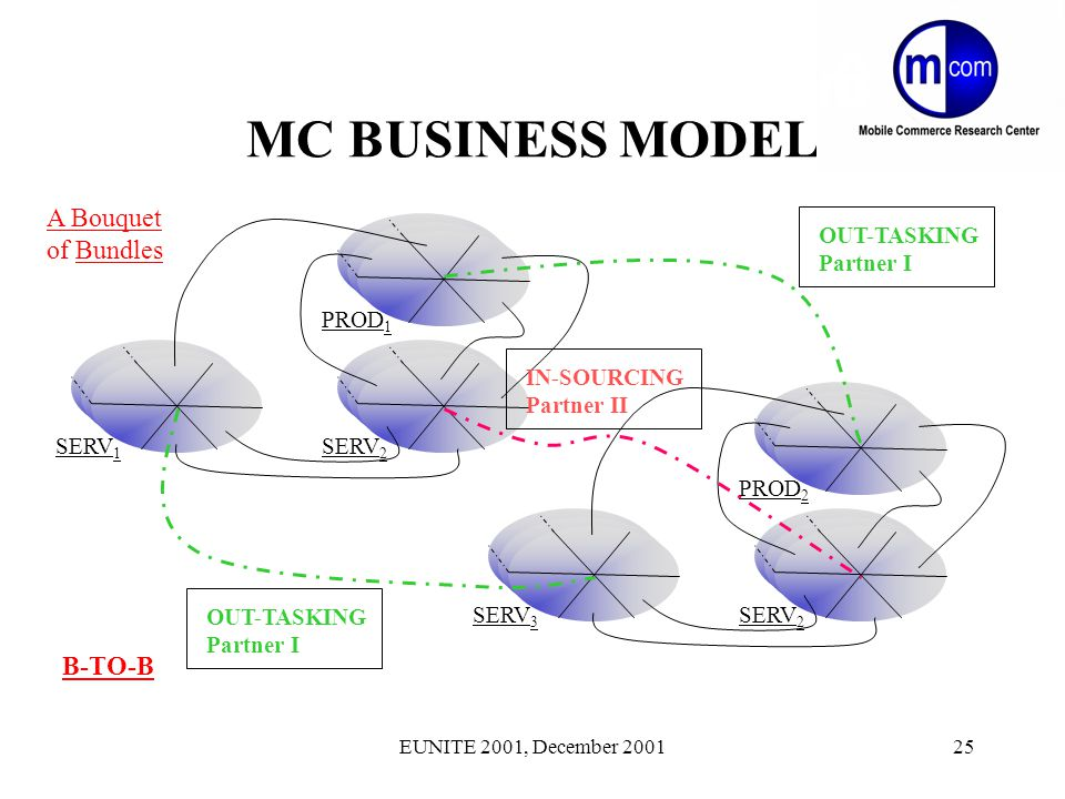EUNITE 2001, December 200125 MC BUSINESS MODEL A Bouquet of Bundles PROD 1 SERV 1 SERV 2 PROD 2 SERV 3 SERV 2 B-TO-B OUT-TASKING Partner I OUT-TASKING Partner I IN-SOURCING Partner II