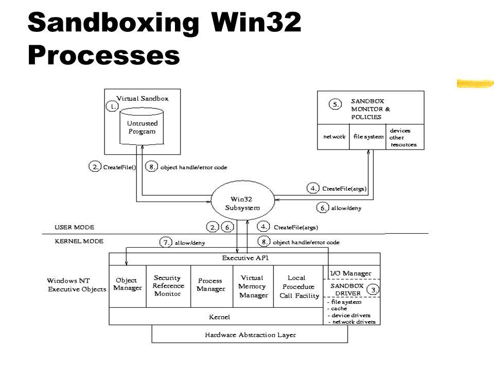 Sandboxing Win32 Processes