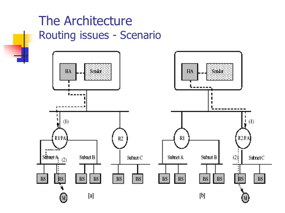 The Architecture Routing issues - Scenario