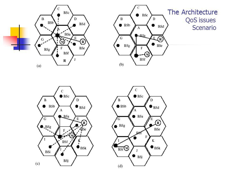 The Architecture QoS issues Scenario