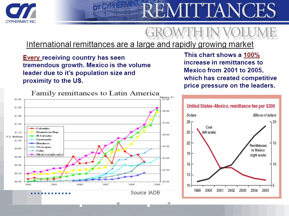 International remittances are a large and rapidly growing market Every receiving country has seen tremendous growth.