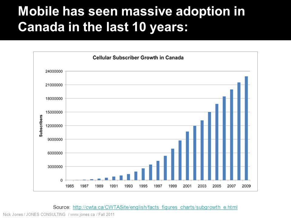 Nick Jones / JONES CONSULTING / www.jones.ca / Fall 2011 Mobile Social is BIG.