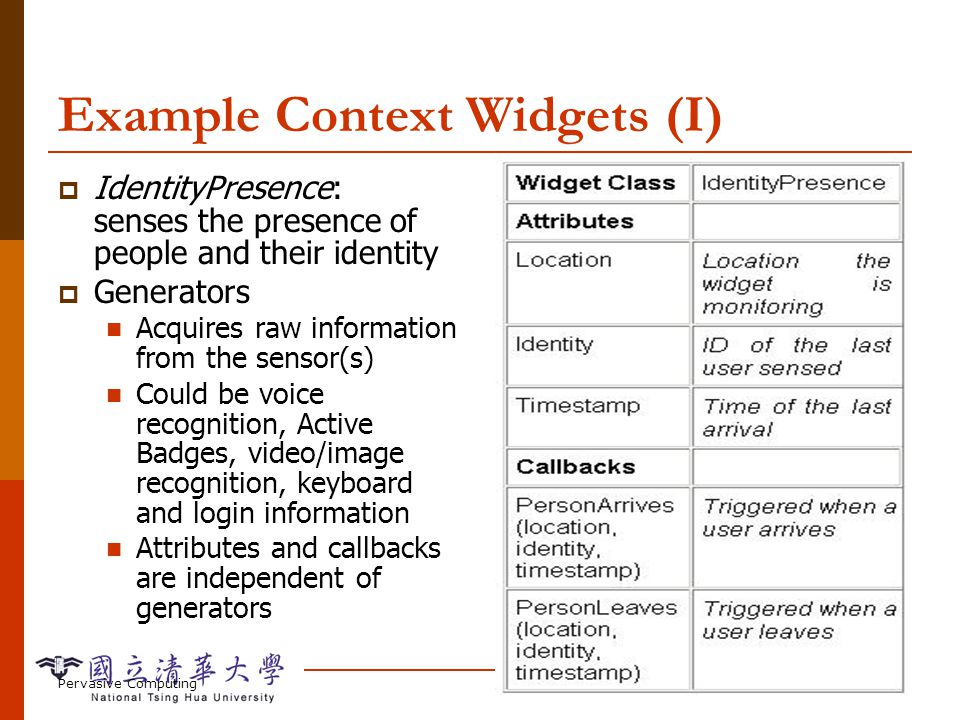 Pervasive ComputingContext-aware Computing-99 Example Context Widgets (I) IdentityPresence: senses the presence of people and their identity Generator
