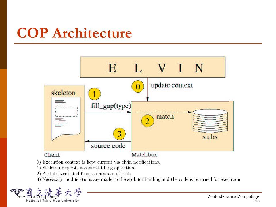 Pervasive ComputingContext-aware Computing- 120 COP Architecture