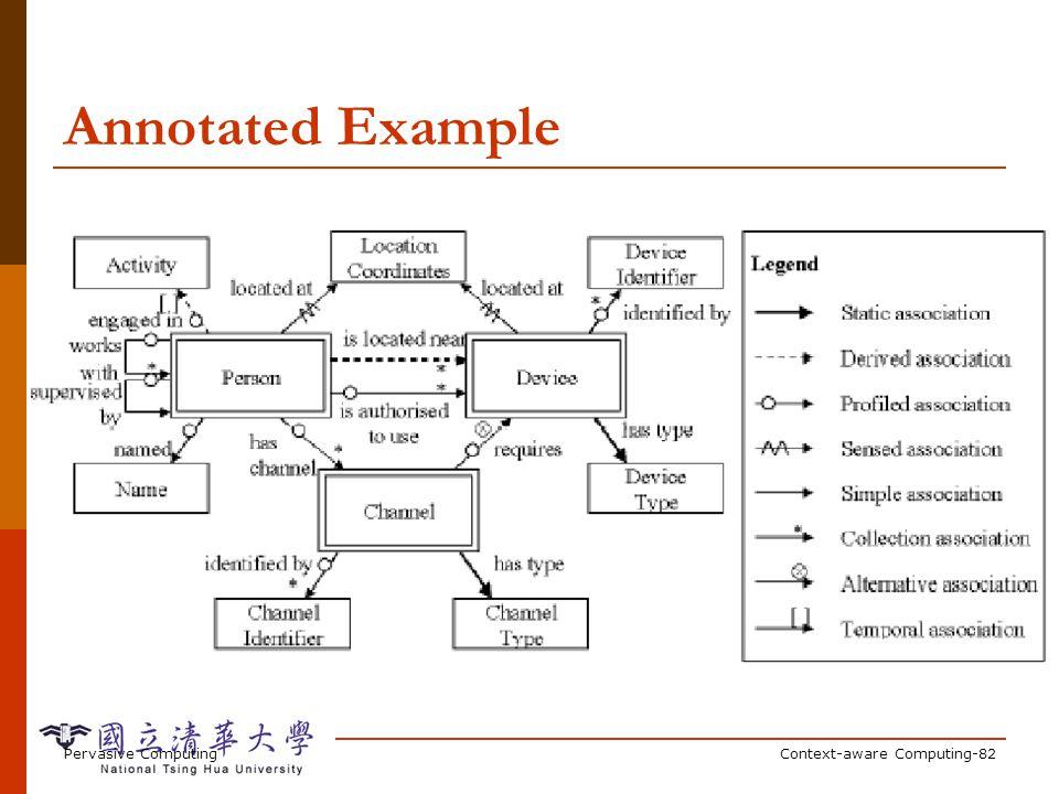 Pervasive ComputingContext-aware Computing-82 Annotated Example