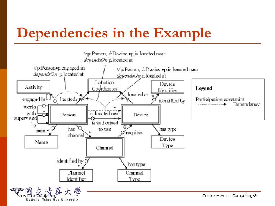 Pervasive ComputingContext-aware Computing-84 Dependencies in the Example