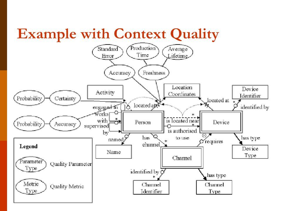 Pervasive ComputingContext-aware Computing-86 Example with Context Quality