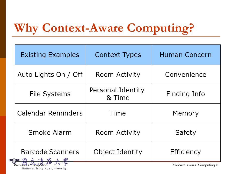 Pervasive ComputingContext-aware Computing-8 Why Context-Aware Computing? Context TypesExisting ExamplesHuman Concern Room ActivitySmoke AlarmSafetyRo