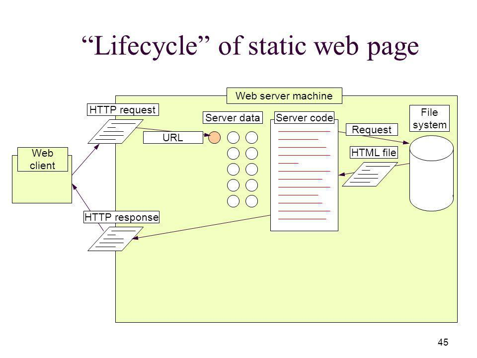 45 Lifecycle of static web page Web server machine Server codeServer data File system Web client HTTP request URL RequestHTTP responseHTML file