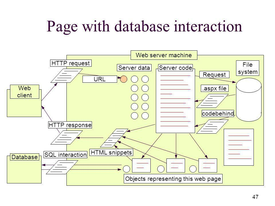 47 Page with database interaction Web server machine Server codeServer data File system Web client HTTP request URL RequestHTTP response Objects representing this web page.aspx file codebehind HTML snippets Database SQL interaction