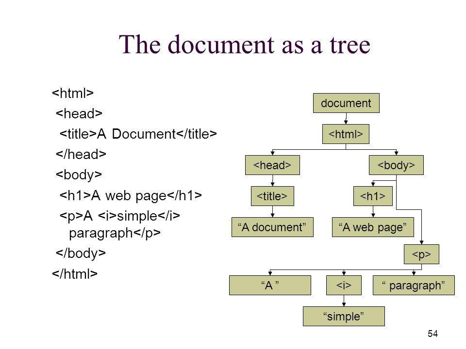54 The document as a tree A Document A web page A simple paragraph document A document A web page A simple paragraph