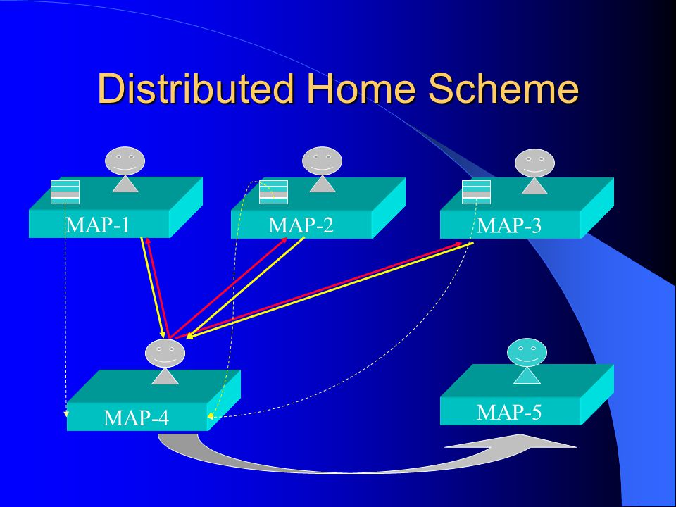 MAP-4 Distributed Home Scheme MAP-1 MAP-3 MAP-2 MAP-5