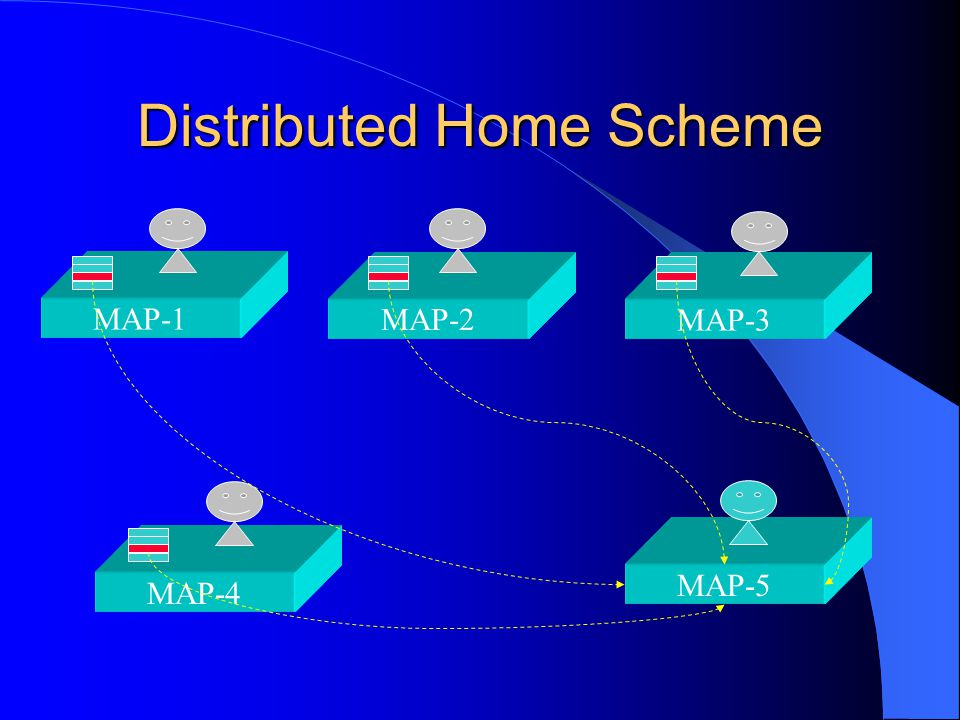 Distributed Home Scheme MAP-4 MAP-1 MAP-3 MAP-2 MAP-5