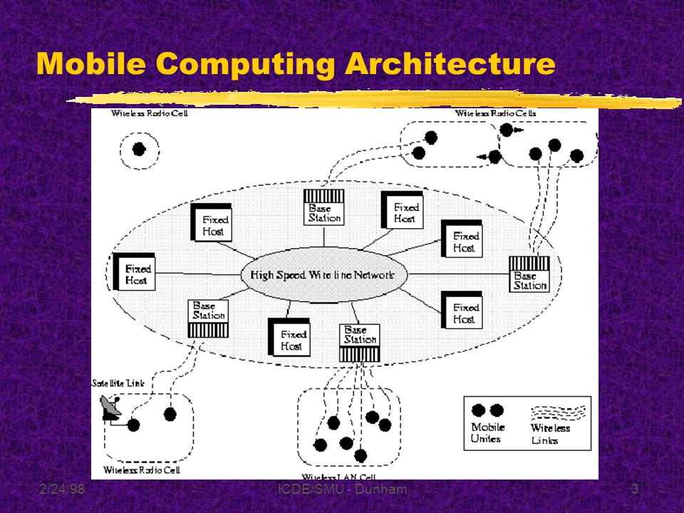 2/24/98ICDE/SMU - Dunham93 Future zCombine different approaches zSemantic caching zQuery Optimization zAdaptive Data Broadcasting zPerformance Benchmarks zSecurity zLocation Dependent Queries