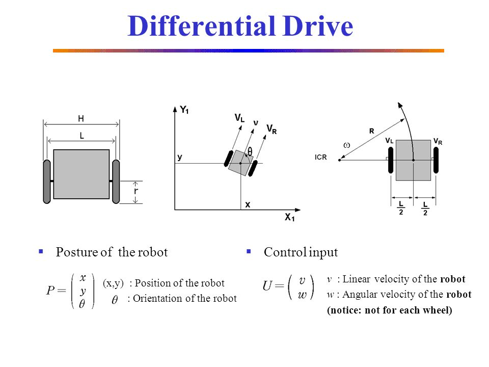 Posture of the robot v : Linear velocity of the robot w : Angular velocity of the robot (notice: not for each wheel) (x,y) : Position of the robot : O