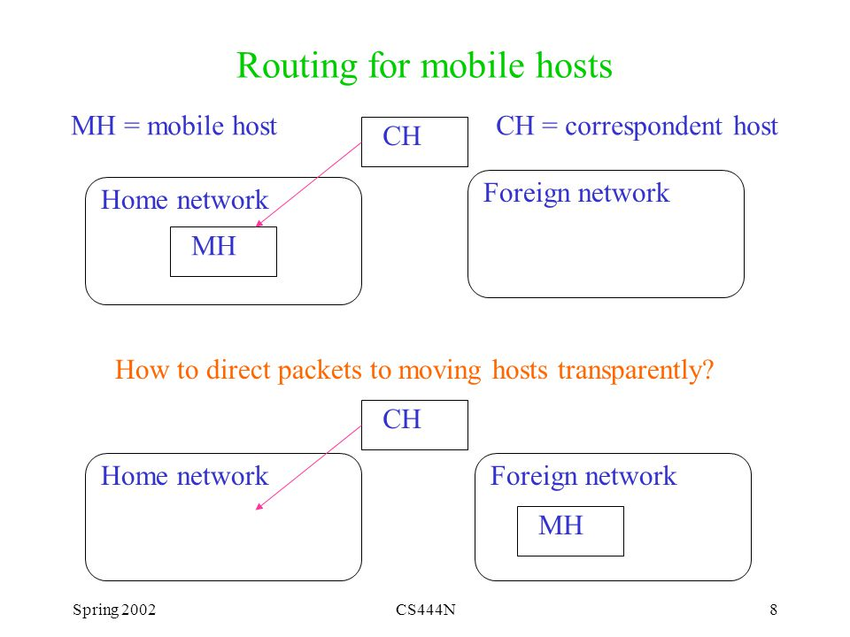 Spring 2002CS444N29 Mobile IP issues on local network Host visiting local network with foreign agent –No real presence on local network Host visiting local network with its own IP address –Has a role on local network –Reverse name lookups through special name.