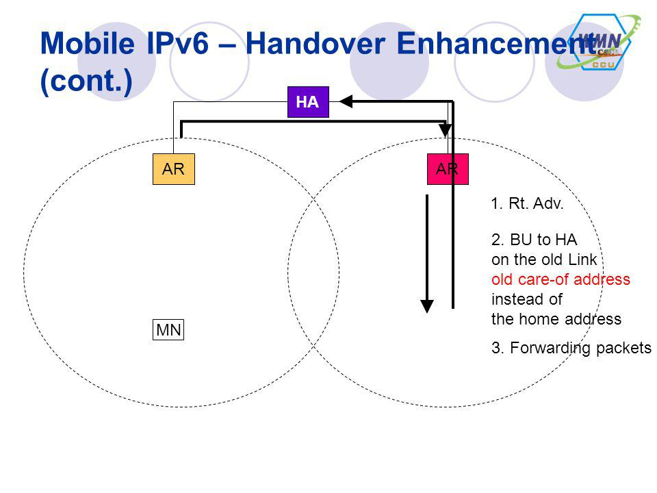 Mobile IPv6 – Handover Enhancement (cont.) HA MN AR 1. Rt. Adv. 2. BU to HA on the old Link old care-of address instead of the home address 3. Forward
