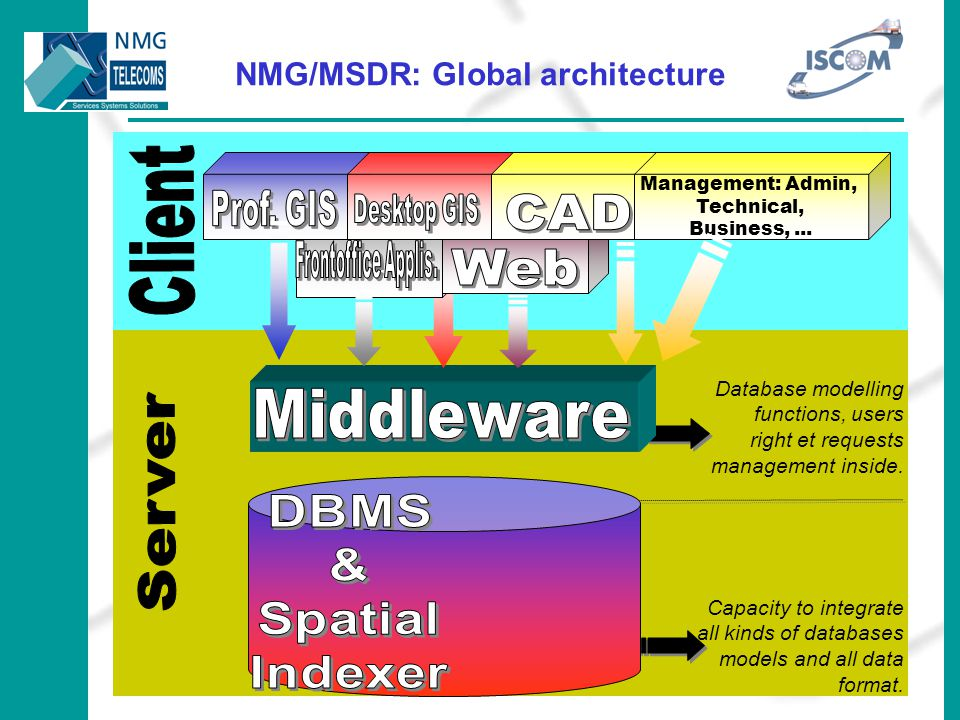 Slide N° 1412/06/2014 6th. EC – GIS Workshop - LYON - June 28th. To 30th. 2000 ISCOM: Data collection / Workflow Electronic timetable computing (from