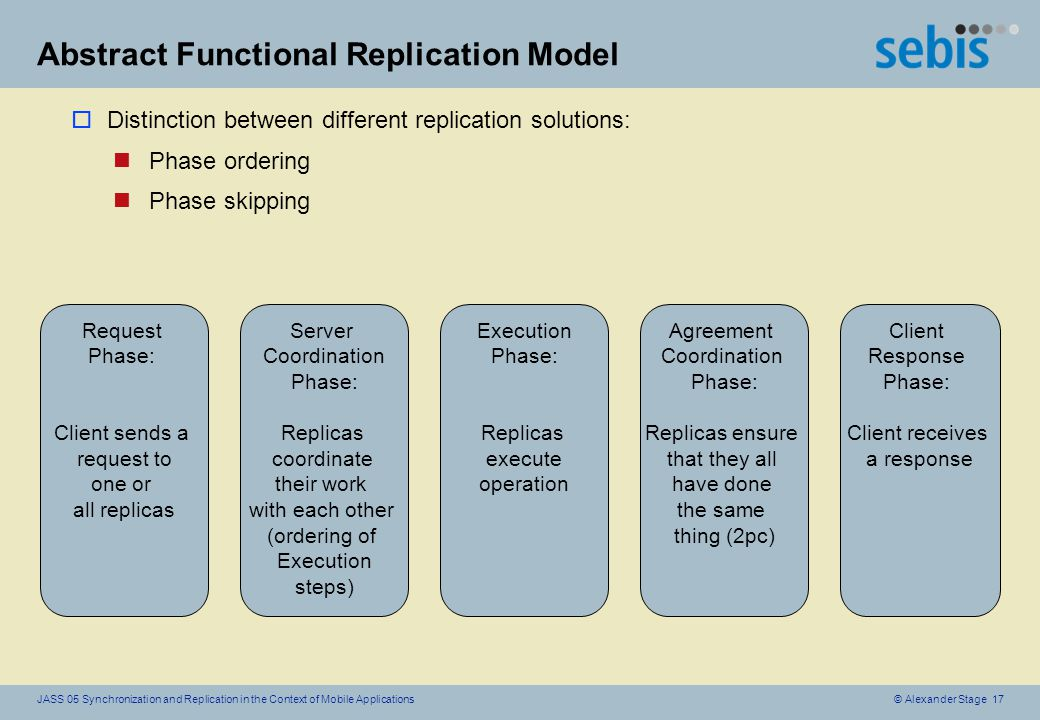 © Alexander Stage 17JASS 05 Synchronization and Replication in the Context of Mobile Applications Abstract Functional Replication Model oDistinction between different replication solutions: nPhase ordering nPhase skipping Request Phase: Client sends a request to one or all replicas Agreement Coordination Phase: Replicas ensure that they all have done the same thing (2pc) Client Response Phase: Client receives a response Server Coordination Phase: Replicas coordinate their work with each other (ordering of Execution steps) Execution Phase: Replicas execute operation