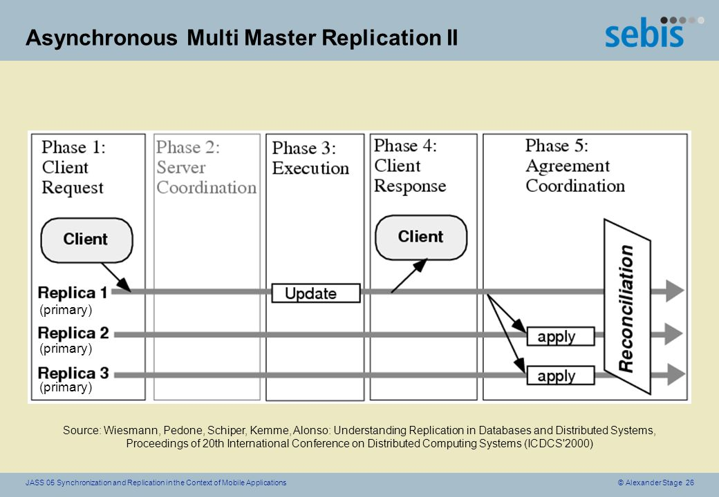 © Alexander Stage 26JASS 05 Synchronization and Replication in the Context of Mobile Applications Asynchronous Multi Master Replication II (primary) Source: Wiesmann, Pedone, Schiper, Kemme, Alonso: Understanding Replication in Databases and Distributed Systems, Proceedings of 20th International Conference on Distributed Computing Systems (ICDCS 2000)
