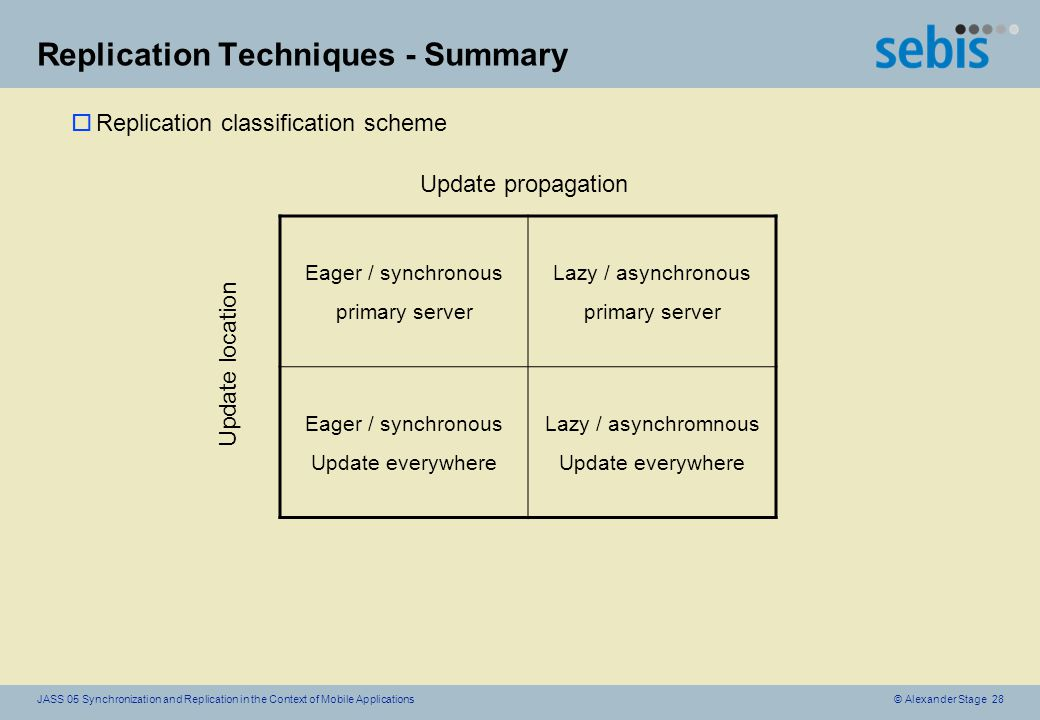 © Alexander Stage 28JASS 05 Synchronization and Replication in the Context of Mobile Applications Replication Techniques - Summary oReplication classification scheme Eager / synchronous primary server Lazy / asynchronous primary server Eager / synchronous Update everywhere Lazy / asynchromnous Update everywhere Update propagation Update location