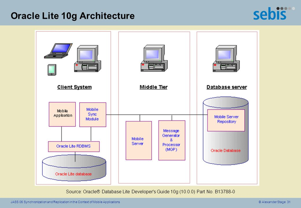 © Alexander Stage 31JASS 05 Synchronization and Replication in the Context of Mobile Applications Oracle Lite 10g Architecture Source: Oracle® Database Lite Developer s Guide 10g (10.0.0) Part No.