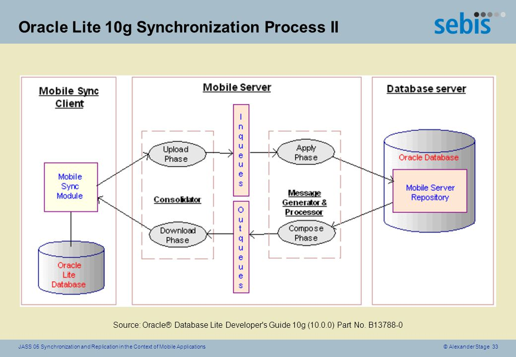 © Alexander Stage 33JASS 05 Synchronization and Replication in the Context of Mobile Applications Oracle Lite 10g Synchronization Process II Source: Oracle® Database Lite Developer s Guide 10g (10.0.0) Part No.