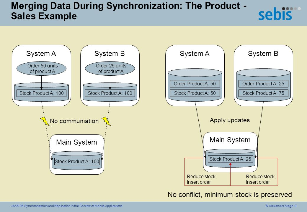 © Alexander Stage 10JASS 05 Synchronization and Replication in the Context of Mobile Applications Synchronization solutions oFile system oriented: nUnix tool rsync: -Incremental exchange of files nCoda file system oVersion control systems: nCVS nWEBDav protocol: -HTTP based file transfer protocol -Locking and Versioning included oMobile Application oriented: nMicrosoft Active Sync: -Synchronization between Desktop and Windows CE mobile devices
