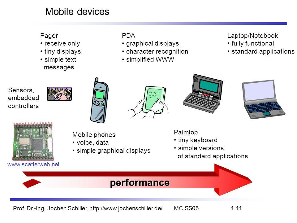 Prof. Dr.-Ing. Jochen Schiller, http://www.jochenschiller.de/MC SS051.11 Mobile devicesperformance Pager receive only tiny displays simple text messag