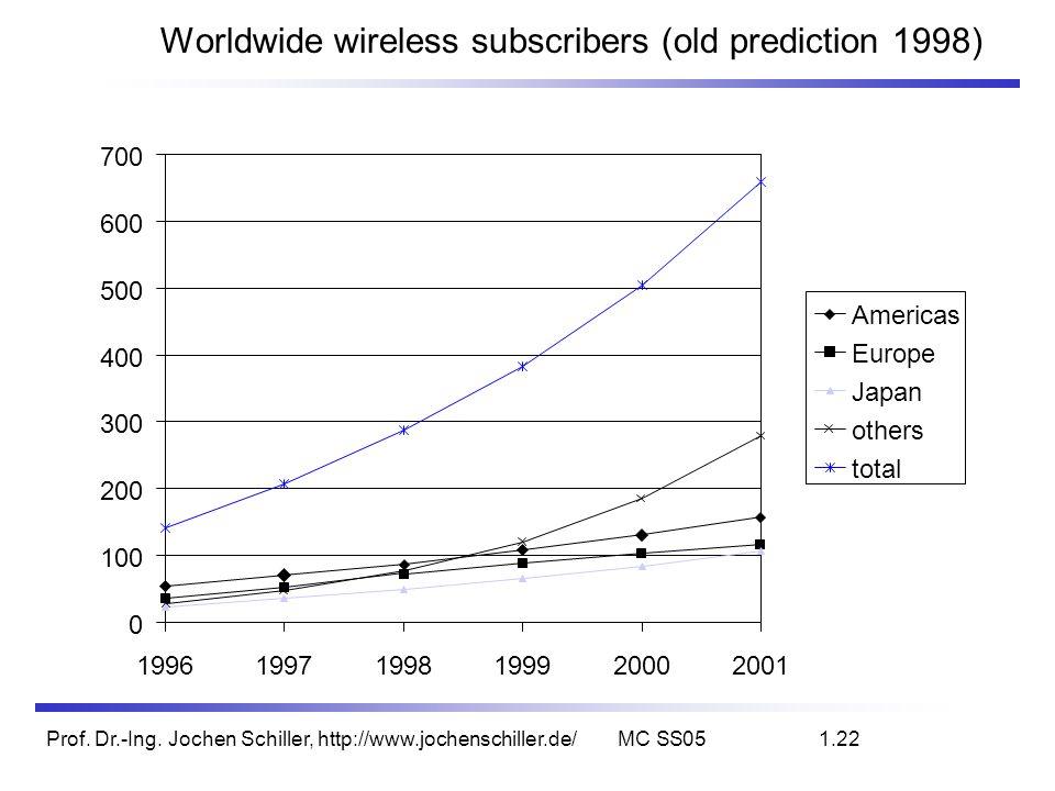 Prof. Dr.-Ing. Jochen Schiller, http://www.jochenschiller.de/MC SS051.22 Worldwide wireless subscribers (old prediction 1998) 0 100 200 300 400 500 60