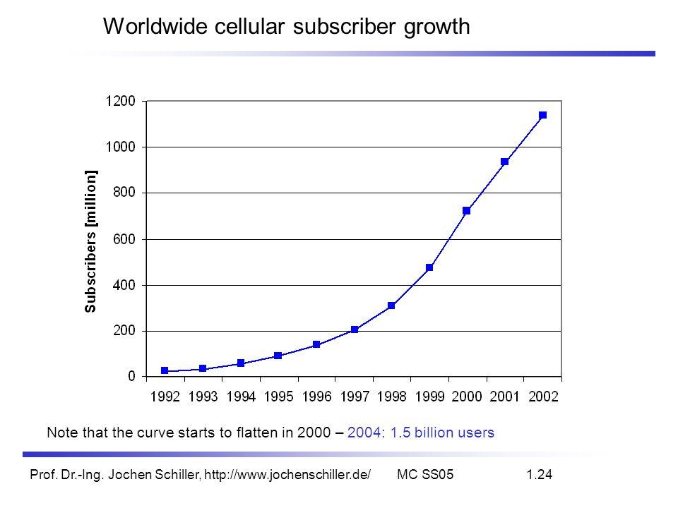 Prof. Dr.-Ing. Jochen Schiller, http://www.jochenschiller.de/MC SS051.24 Worldwide cellular subscriber growth Note that the curve starts to flatten in