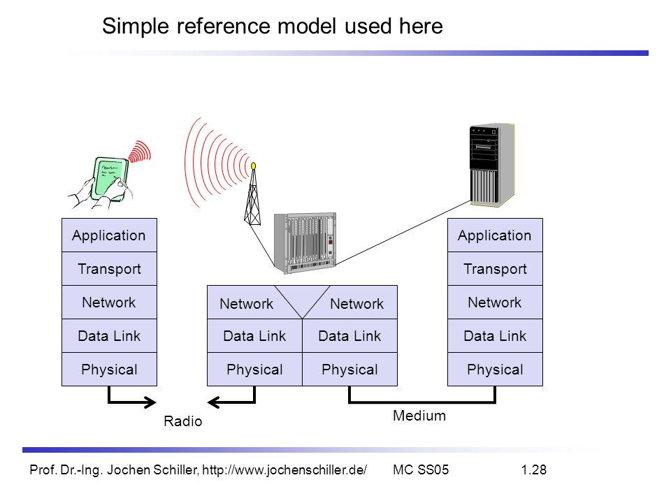 Prof. Dr.-Ing. Jochen Schiller, http://www.jochenschiller.de/MC SS051.28 Simple reference model used here Application Transport Network Data Link Phys