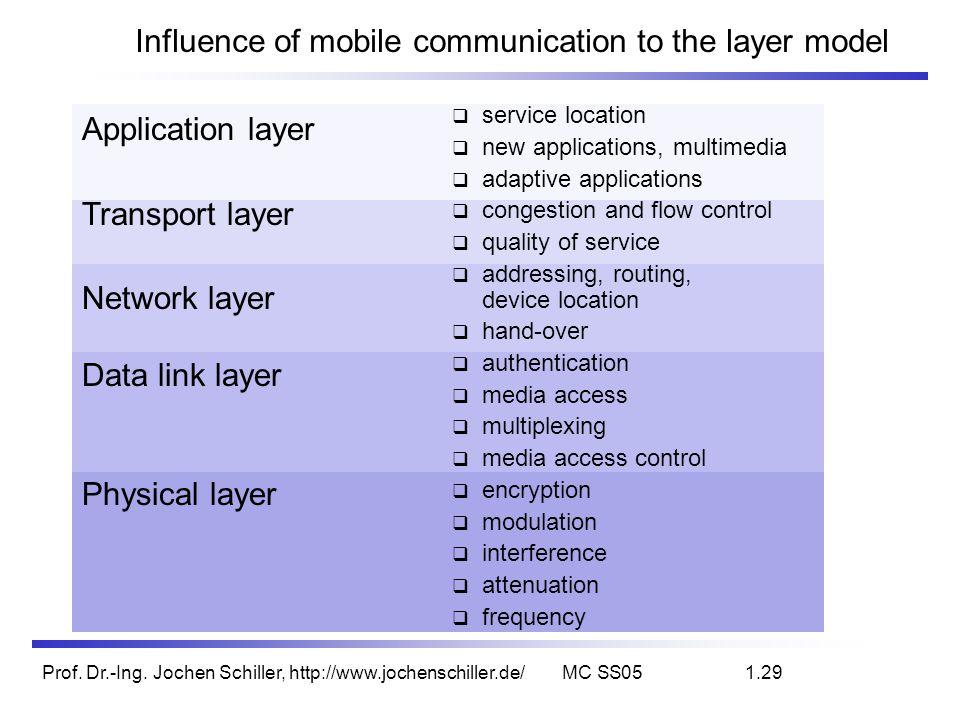 Prof. Dr.-Ing. Jochen Schiller, http://www.jochenschiller.de/MC SS051.29 Influence of mobile communication to the layer model service location new app
