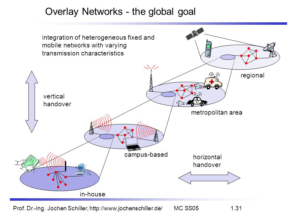 Prof. Dr.-Ing. Jochen Schiller, http://www.jochenschiller.de/MC SS051.31 Overlay Networks - the global goal regional metropolitan area campus-based in