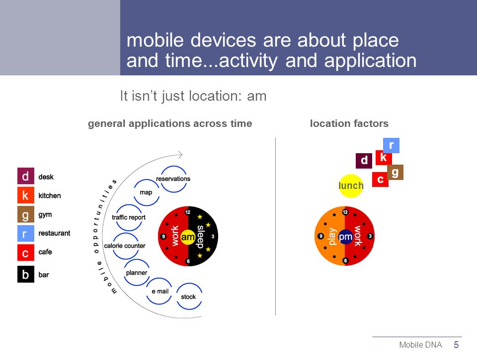 5 Mobile DNA general applications across timelocation factors It isnt just location: am general applications across timelocation factors c k g d r lunch mobile devices are about place and time...activity and application