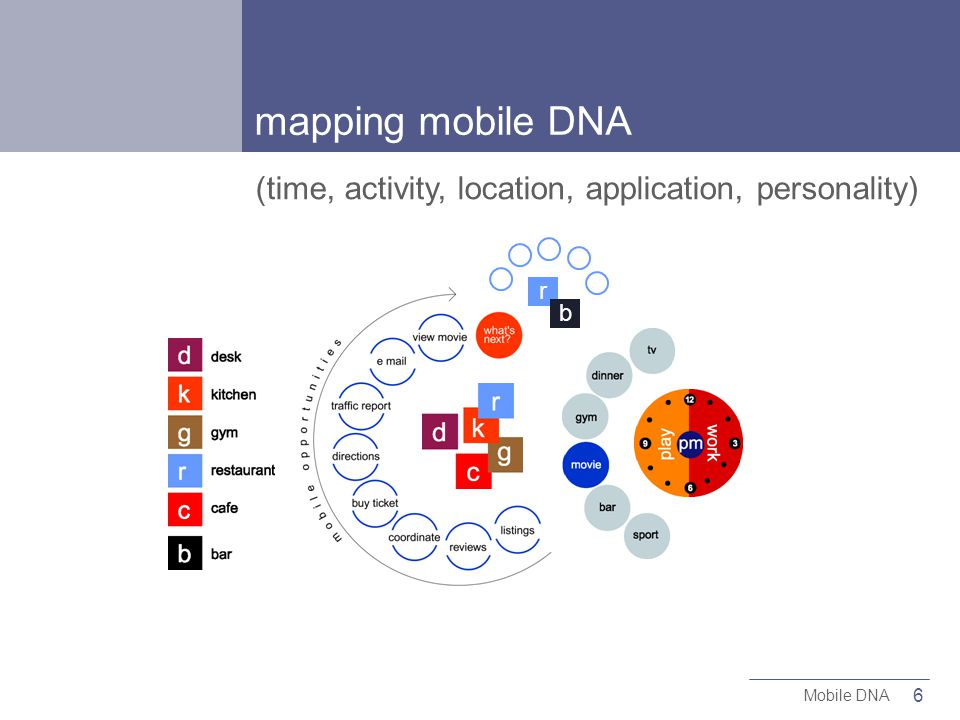 6 Mobile DNA r b mapping mobile DNA (time, activity, location, application, personality)