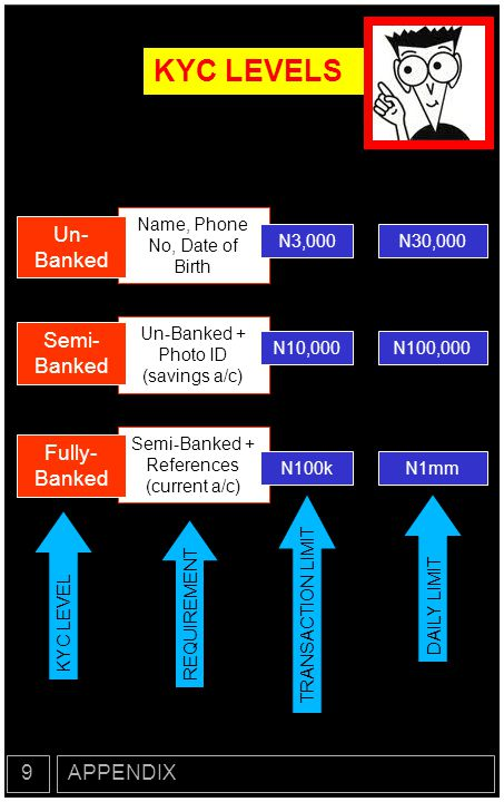TRANSACTION LIMITS APPENDIX9 TRANSFERS Wallet to WalletKYC of Sender A Wallet to UnregisteredKYC of Sender B Bank to Wallet N100kC