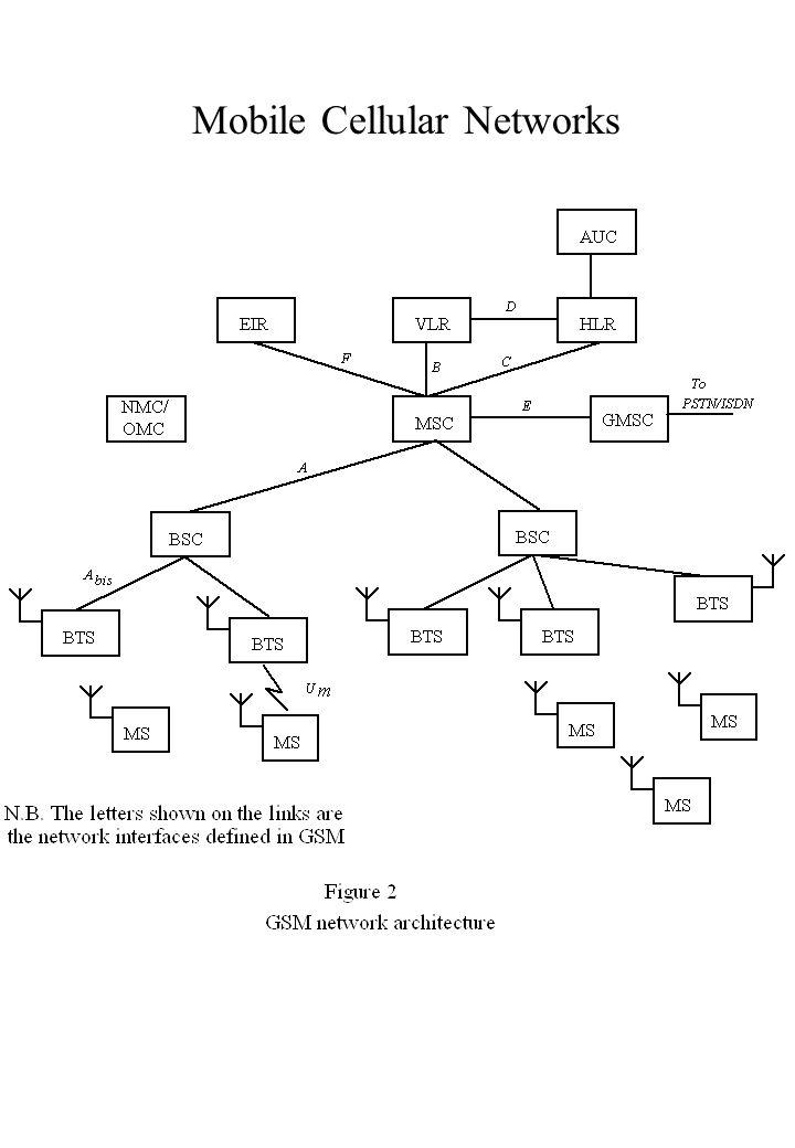 Mobile Cellular Networks
