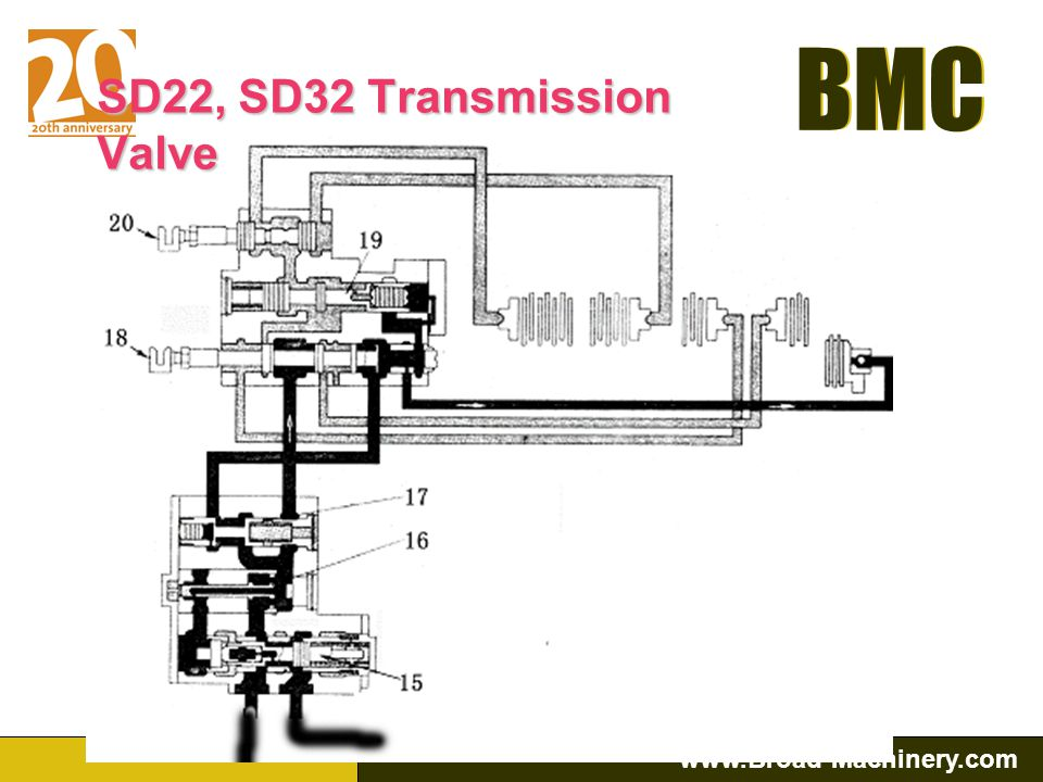 BMC www.Broad-Machinery.com BMC Gear Pump: Bulldozer Transmission & Steering Pumps are high pressure gear pumps. Their construction is simple and very