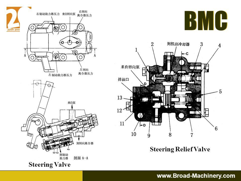 BMC www.Broad-Machinery.com BMC Steering Valve SD32, SD23, SD22 and SD16 steering valves structure and principle are the same. Steering & brake hydrau