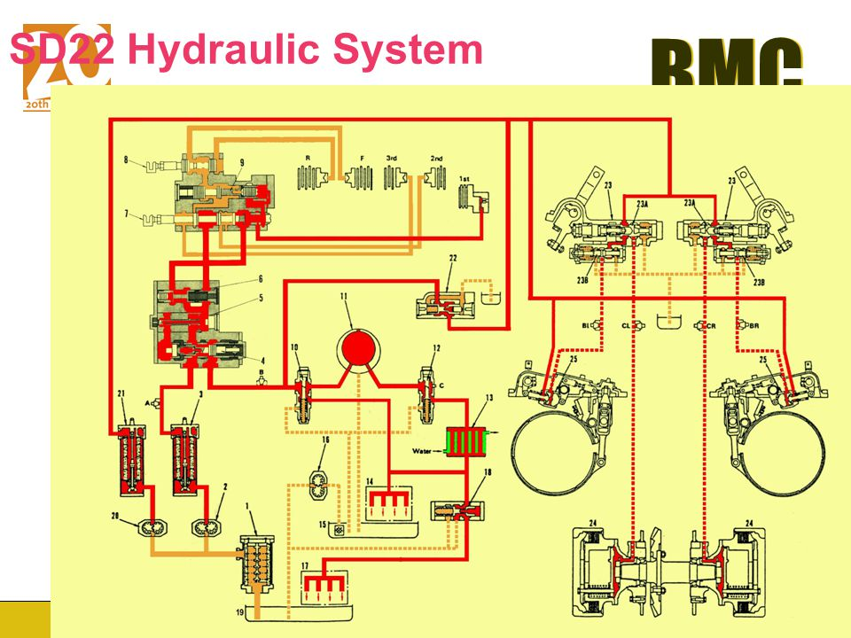 BMC www.Broad-Machinery.com BMC Transmission & Steering Hydraulics SD22 & SD32 Hydraulic System: Transmission and steering control systems are separat