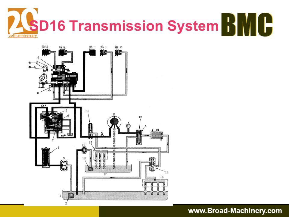 BMC www.Broad-Machinery.com BMC SD16 Hydraulic System: Transmission and Steering control systems draw oil from Transmission case and Steering clutch C