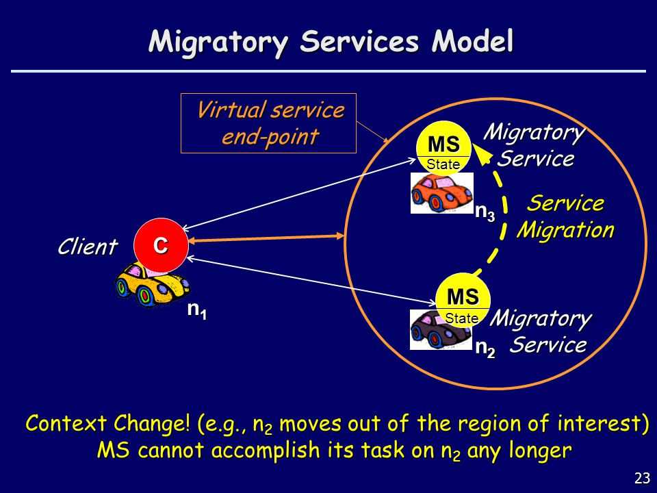 23 Virtual service end-point Migratory Services Model Client n1n1n1n1 C n2 n2n2 n2 n3 n3 n3 n3 Context Change.