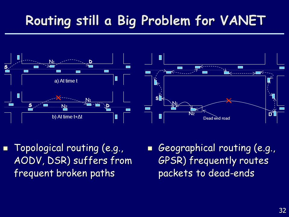 32 Routing still a Big Problem for VANET Topological routing (e.g., AODV, DSR) suffers from frequent broken paths Topological routing (e.g., AODV, DSR