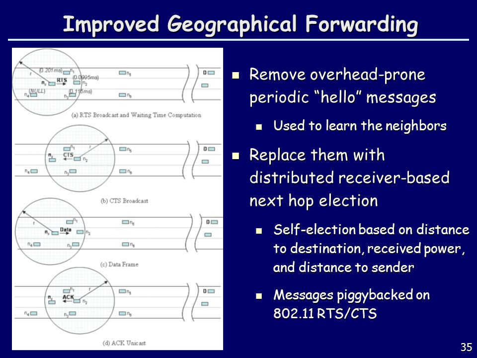 Improved Geographical Forwarding 35 Remove overhead-prone periodic hello messages Remove overhead-prone periodic hello messages Used to learn the neig