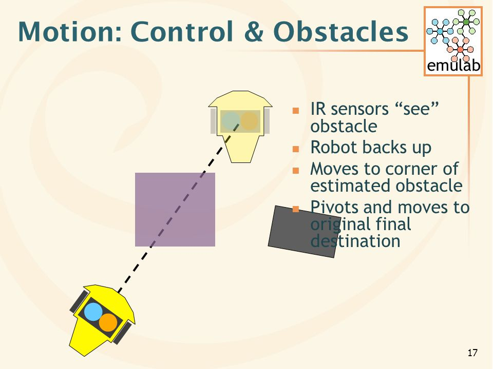 emulab 17 Motion: Control & Obstacles IR sensors see obstacle Robot backs up Moves to corner of estimated obstacle Pivots and moves to original final destination