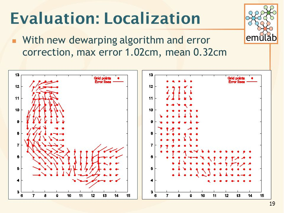 emulab 19 Evaluation: Localization With new dewarping algorithm and error correction, max error 1.02cm, mean 0.32cm
